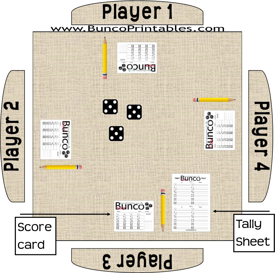 image relating to Printable Bunco Score Cards called Bunco Guidelines - Bunco Printables